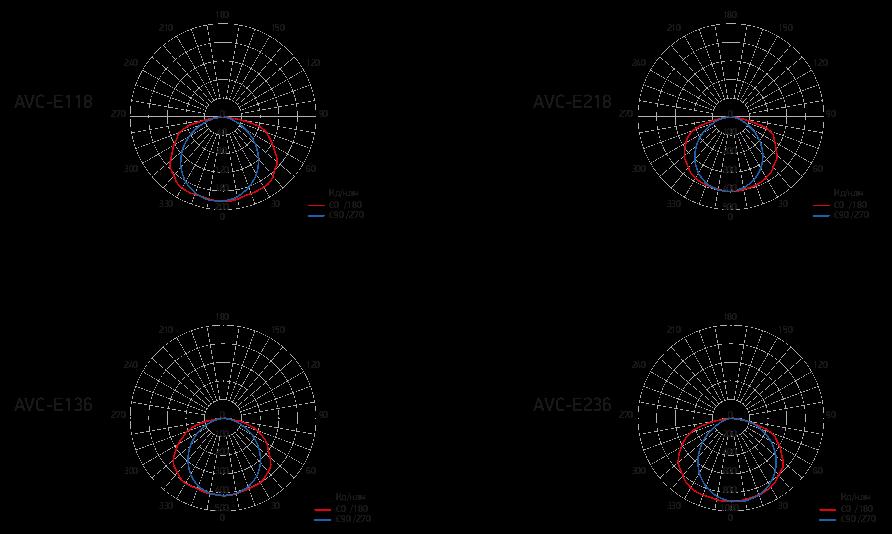 Фотометрические данные взрывозащищенного светильника AVCE