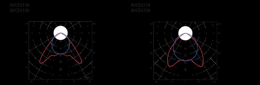 Фотометрические данные светильника AVCEX