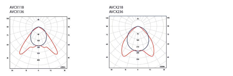 Фотометрические данные взрывозащищенного светильника AVCX