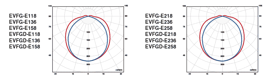 Фотометрические данные EVFG-E