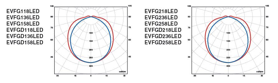 Фотометрические данные EVFG-LED