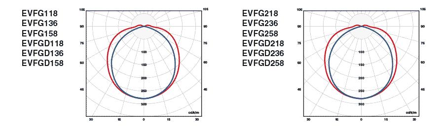 Фотометрические данные EVFG