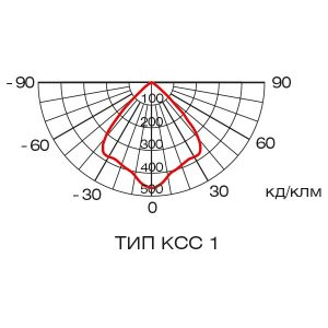 Фотометрические данные светильника ГЕЛЕКС КОМПАКТ, тип КСС 1