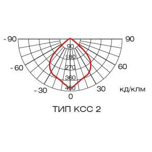 Фотометрические данные светильника ГЕЛЕКС КОМПАКТ, тип КСС 2