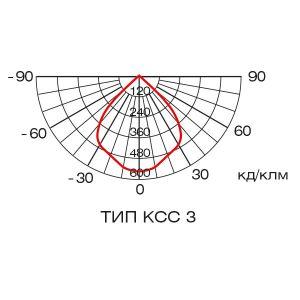 Фотометрические данные светильника ГЕЛЕКС КОМПАКТ, тип КСС 3