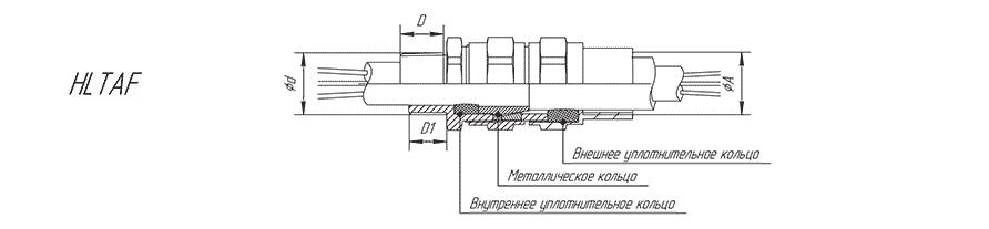 Кабельный ввод серии HLTAF для бронированного кабеля с присоединением на трубу (внутренняя резьба)