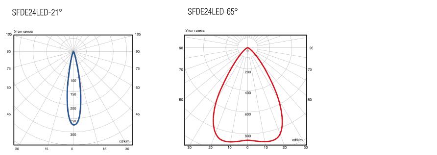 Фотометрические данные прожектора SFD-LED и SFDE-LED