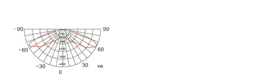 Фотометрические данные на прожектор П1Б